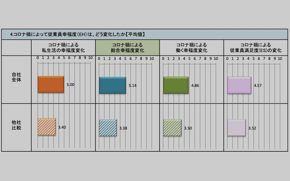 従業員幸福度(EH)コロナ調査レポート